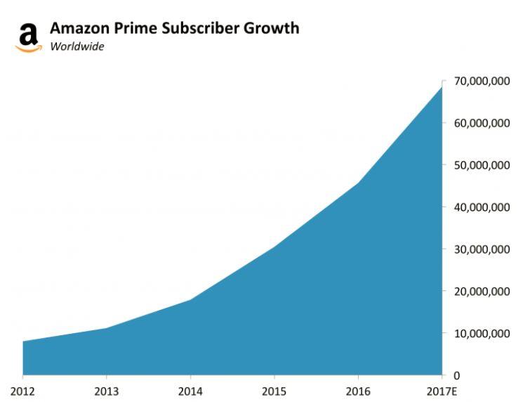 amazon-prime-growth