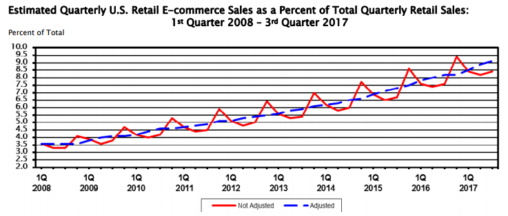 growth-ecommerce-2018