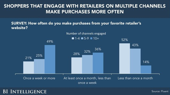 Omnichannel Retail Strategy