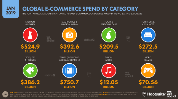 Global eCommerce Spends